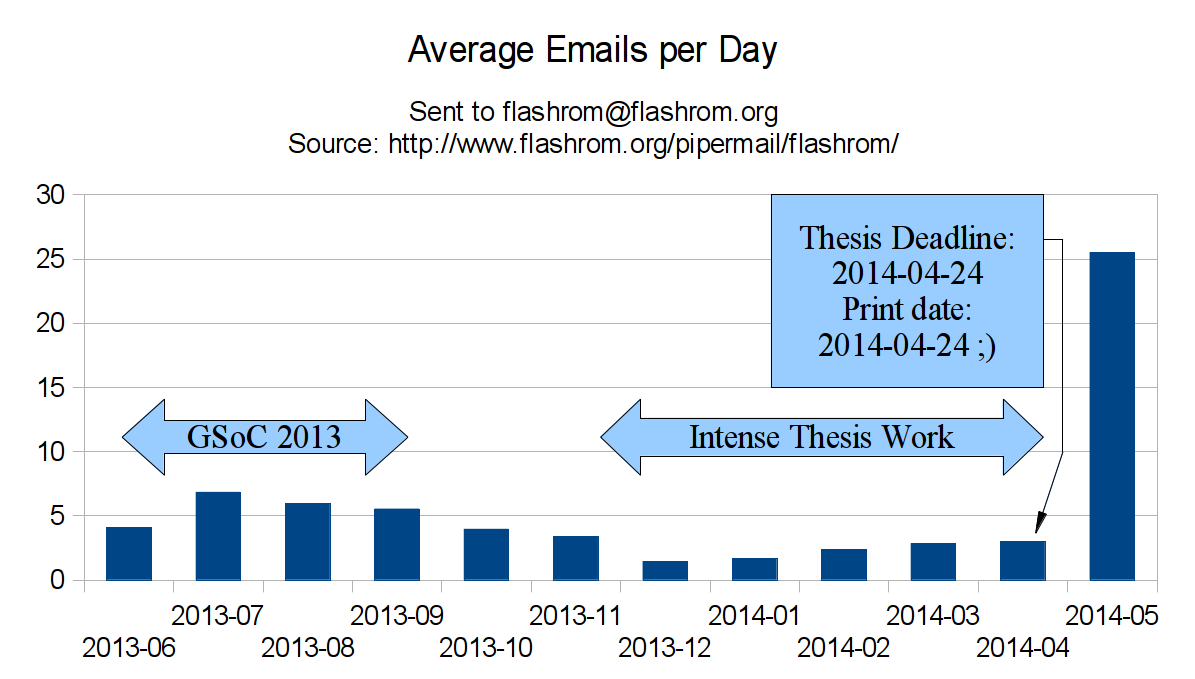 Emails per day